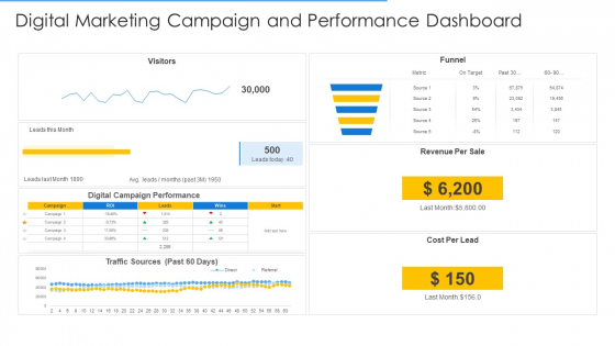 Online Merchandising Techniques Enhance Conversion Rate Digital Marketing Campaign And Performance Dashboard Introduction PDF