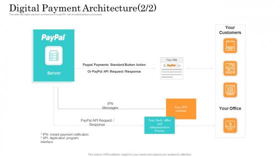 Online Payment Service Digital Payment Architecture Ppt Model Slide PDF