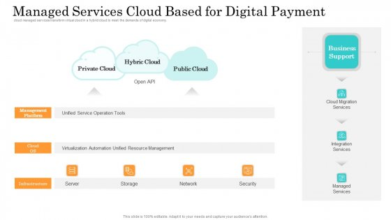 Online Payment Service Managed Services Cloud Based For Digital Payment Infographics PDF