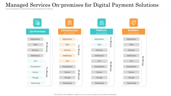 Online Payment Service Managed Services On Premises For Digital Payment Solutions Mockup PDF