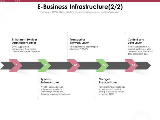 Online Product Planning E Business Infrastructure Layer Ppt Inspiration Display PDF