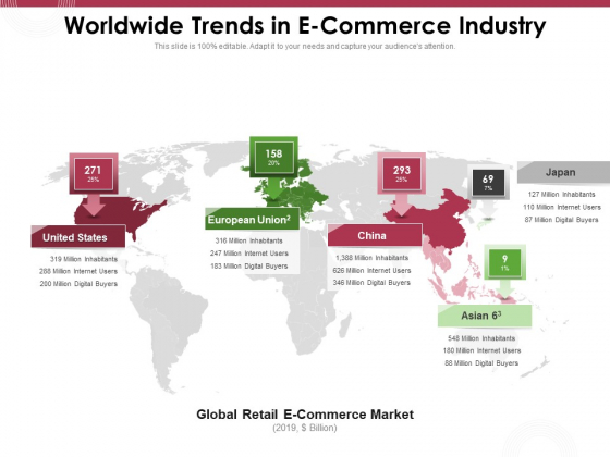 Online Product Planning Worldwide Trends In E Commerce Industry Ppt File Graphics Pictures PDF