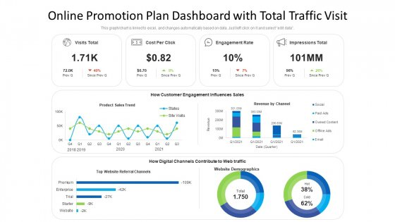 Online Promotion Plan Dashboard With Total Traffic Visit Ppt Infographic Template Display PDF