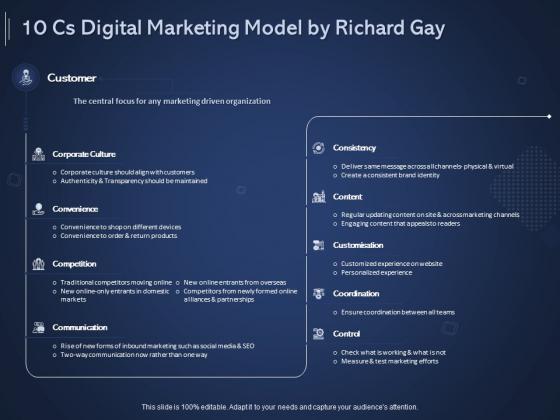 Online Promotional Marketing Frameworks 10 Cs Digital Marketing Model By Richard Gay Clipart PDF