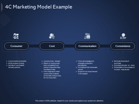 Online Promotional Marketing Frameworks 4C Marketing Model Example Ppt Model Templates PDF