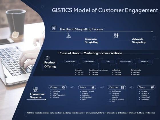 Online Promotional Marketing Frameworks Gistics Model Of Customer Engagement Brochure PDF
