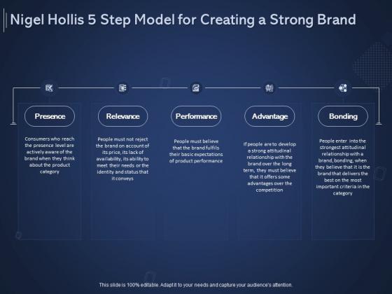 Online Promotional Marketing Frameworks Nigel Hollis 5 Step Model For Creating A Strong Brand Graphics PDF