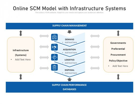 Online SCM Model With Infrastructure Systems Ppt PowerPoint Presentation Gallery Themes PDF