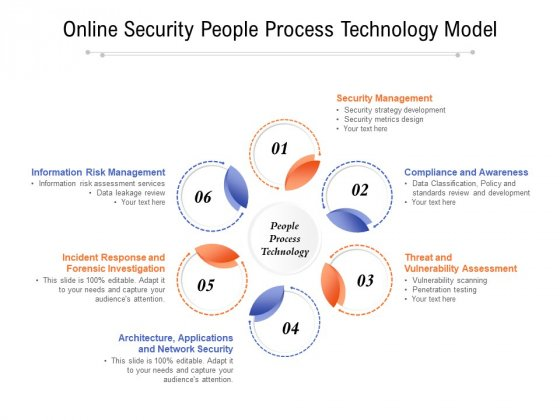 Online Security People Process Technology Model Ppt PowerPoint Presentation Slides Example Introduction PDF