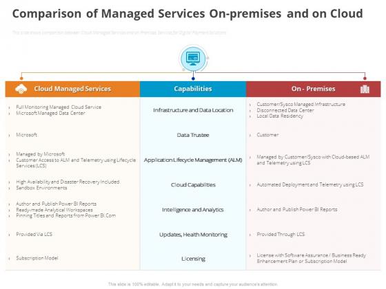 Online Settlement Revolution Comparison Of Managed Services Onpremises And On Cloud Diagrams PDF