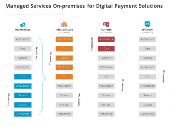 Online Settlement Revolution Managed Services Onpremises For Digital Payment Solutions Portrait PDF