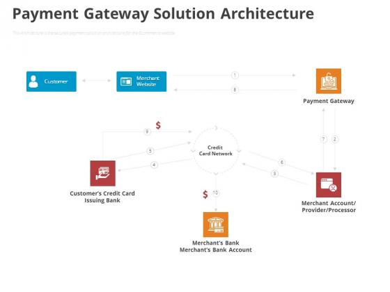 Online Settlement Revolution Payment Gateway Solution Architecture Microsoft PDF