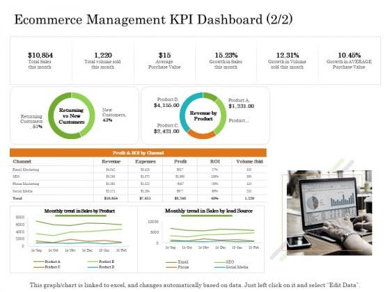 Online Trade Management System Ecommerce Management KPI Dashboard Trend Ppt Infographic Template Guide PDF