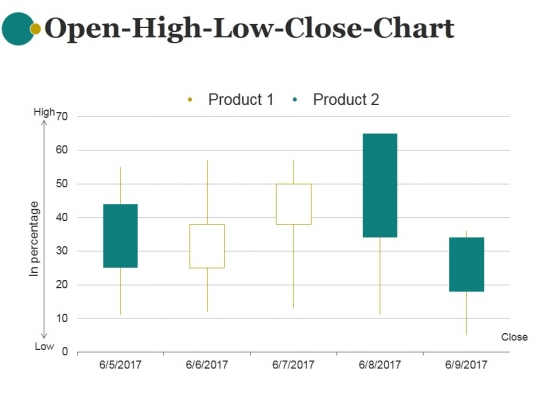 Open High Low Close Chart Ppt PowerPoint Presentation Information