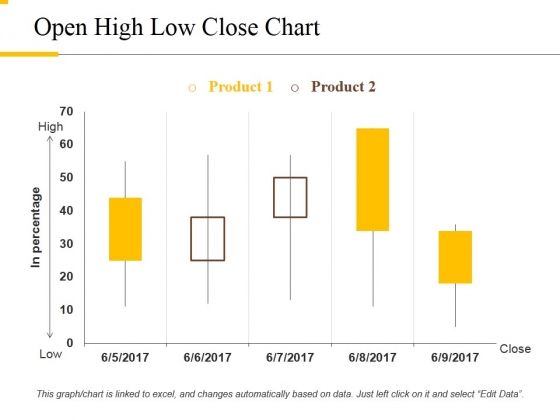 Open High Low Close Chart Ppt PowerPoint Presentation Outline Rules