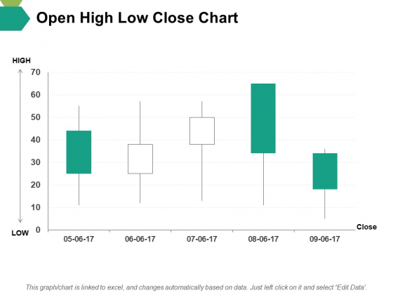Open High Low Close Chart Ppt PowerPoint Presentation Slides File Formats