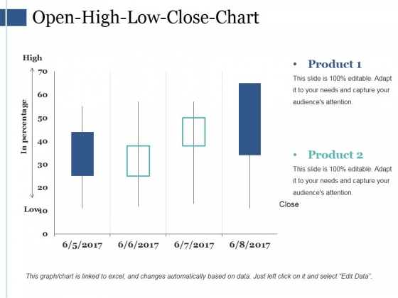 Open High Low Close Chart Ppt PowerPoint Presentation Styles Example