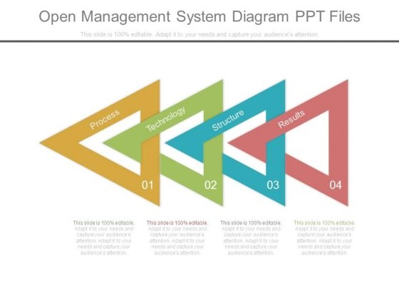 Open Management System Diagram Ppt Files