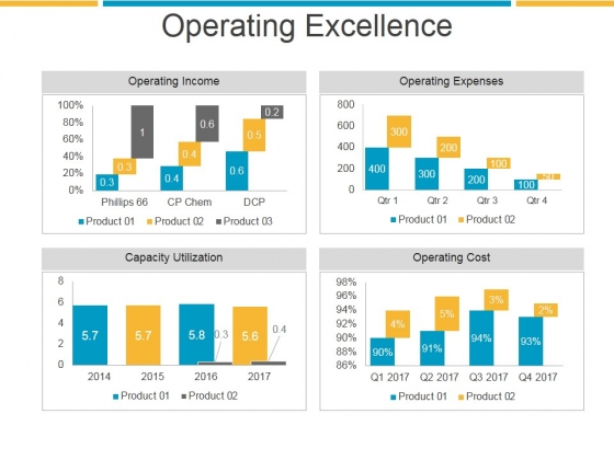 Operating Excellence Ppt PowerPoint Presentation Sample