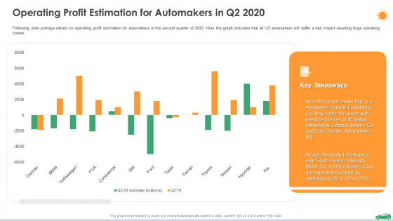Operating Profit Estimation For Automakers In Q2 2020 Ppt Visual Aids Example 2015 PDF
