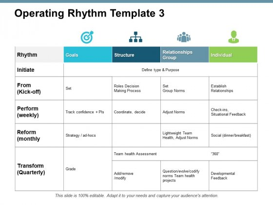 Operating Rhythm Template Management Ppt PowerPoint Presentation File Example Topics