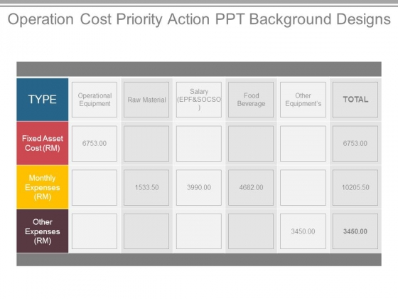 Operation Cost Priority Action Ppt Background Designs