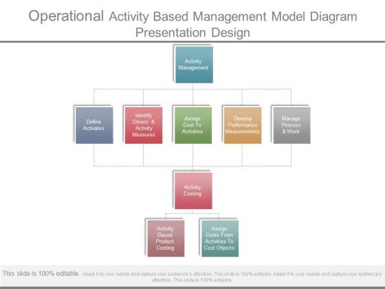 Operational Activity Based Management Model Diagram Presentation Design