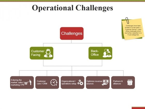 Operational Challenges Ppt PowerPoint Presentation Infographics Slideshow