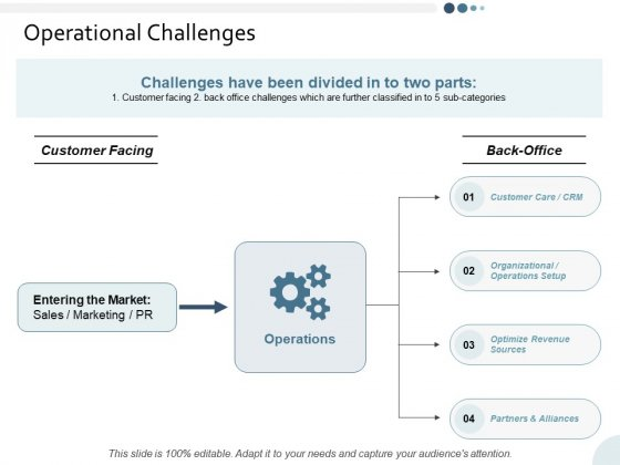 Operational Challenges Yearly Operating Plan Ppt PowerPoint Presentation Summary Skills