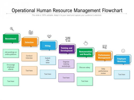 Operational Human Resource Management Flowchart Ppt PowerPoint Presentation Icon Model PDF