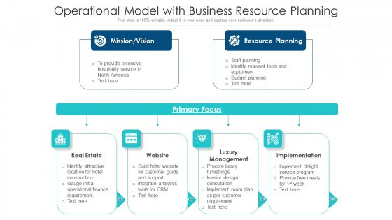 Operational Model With Business Resource Planning Ppt PowerPoint Presentation File Skills PDF