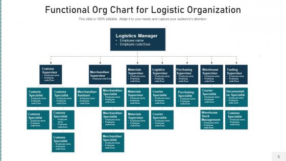 Operational_Organization_Structure_Development_Ppt_PowerPoint_Presentation_Complete_Deck_With_Slides_Slide_5