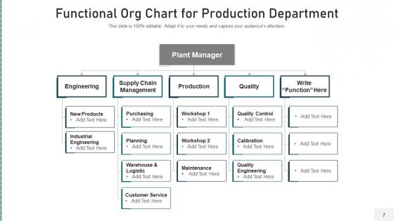 Operational_Organization_Structure_Development_Ppt_PowerPoint_Presentation_Complete_Deck_With_Slides_Slide_7