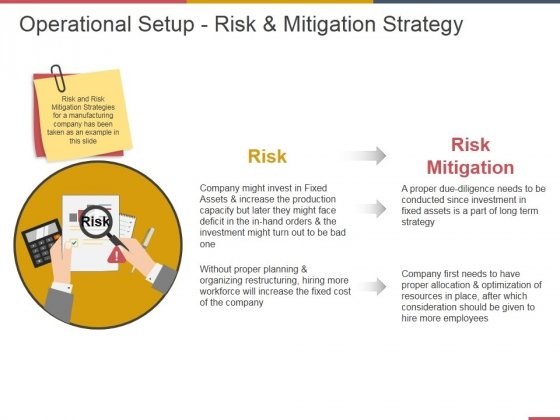 Operational Setup Risk And Mitigation Strategy Ppt PowerPoint Presentation Gallery Topics