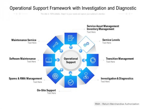 Operational Support Framework With Investigation And Diagnostic Ppt PowerPoint Presentation Pictures Model PDF