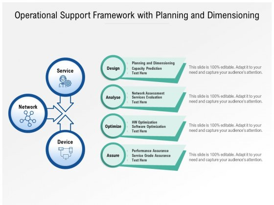 Operational Support Framework With Planning And Dimensioning Ppt PowerPoint Presentation Infographics Images PDF