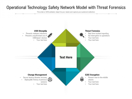 Operational Technology Safety Network Model With Threat Forensics Ppt PowerPoint Presentation Example File PDF