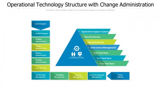 Operational Technology Structure With Change Administration Ppt PowerPoint Presentation Gallery Themes PDF