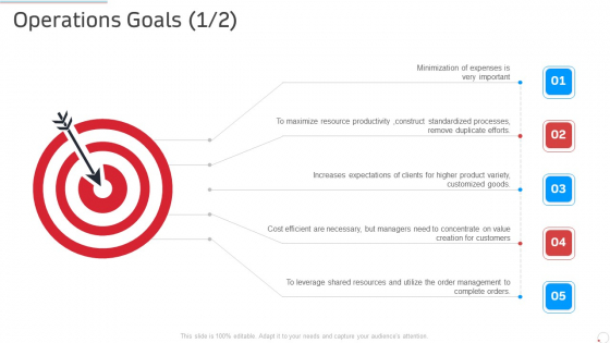 Operations Goals Cost Manufacturing Control Ppt Professional Master Slide