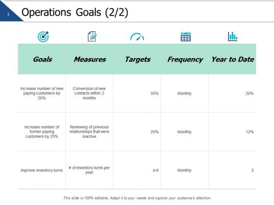 Operations Goals Management Ppt PowerPoint Presentation Portfolio Demonstration