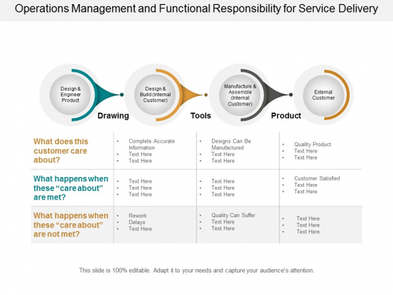 operations management and functional responsibility for service delivery ppt powerpoint presentation professional design templates