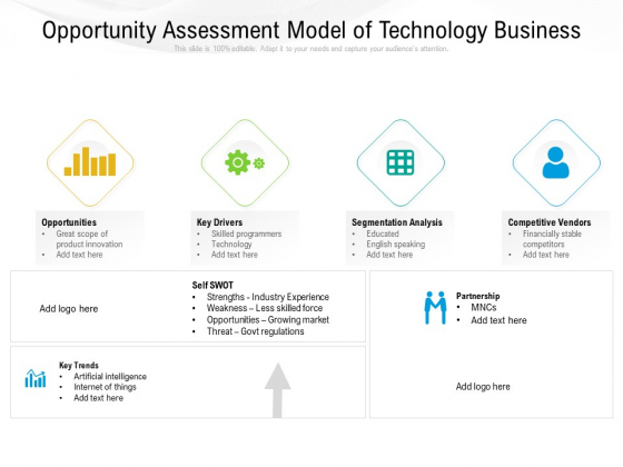 Opportunity Assessment Model Of Technology Business Ppt PowerPoint Presentation Inspiration Maker PDF