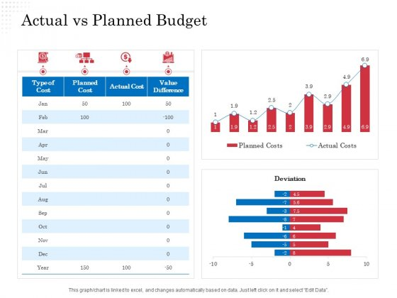 Opportunity Of Project Management Actual Vs Planned Budget Ppt Infographic Template Brochure PDF