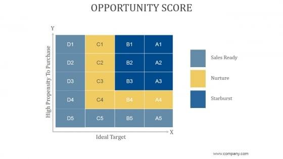 Opportunity Score Ppt PowerPoint Presentation Summary