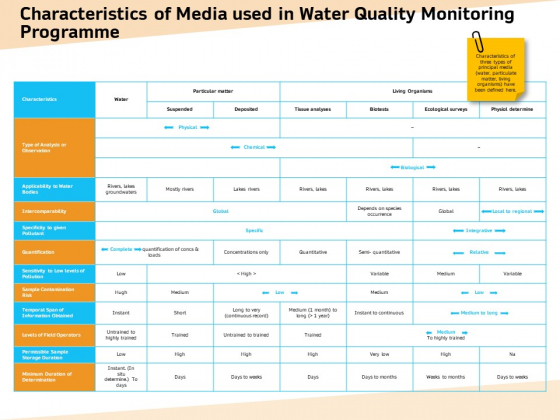 Optimization Of Water Usage Characteristics Of Media Used In Water Quality Monitoring Programme Demonstration PDF