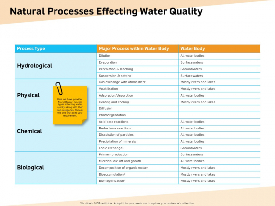 Optimization Of Water Usage Natural Processes Effecting Water Quality Ppt Ideas Master Slide PDF