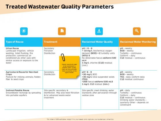 Optimization Of Water Usage Treated Wastewater Quality Parameters Ppt Portfolio Example File PDF