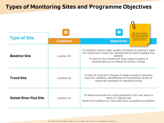 Optimization Of Water Usage Types Of Monitoring Sites And Programme Objectives Ppt Summary Show PDF