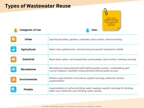 Optimization Of Water Usage Types Of Wastewater Reuse Ppt Styles Slideshow PDF