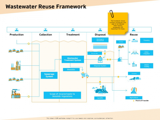 Optimization Of Water Usage Wastewater Reuse Framework Ppt File Design Inspiration PDF